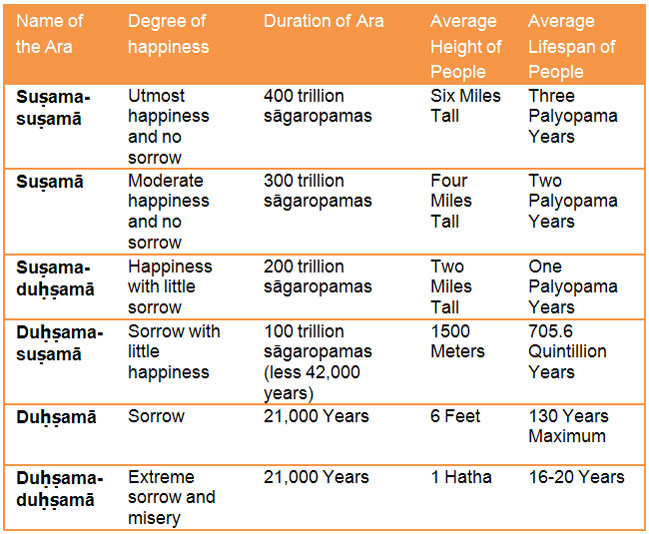Division of time as envisaged by Jains